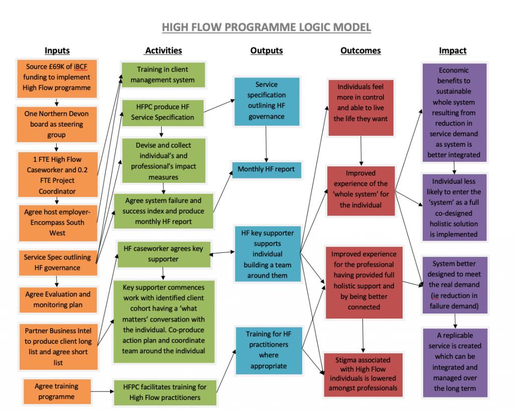High Flow Programme Logic Model